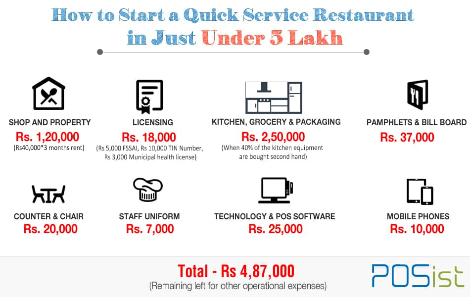 How to start a quick service restaurant: Cost Breakdown