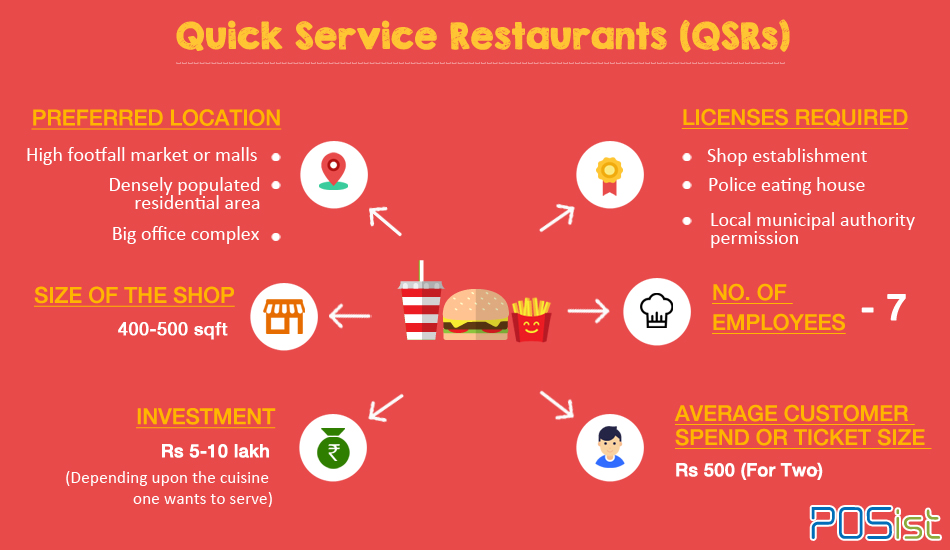 Your guide on how to open a Quick Service Restaurant