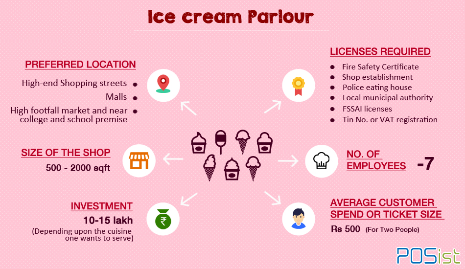How to open an ice cream parlor in India