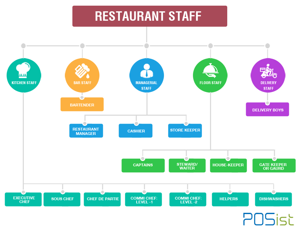 How To Create A Human Resource Structure For Restaurants