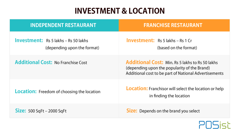 Franchise Vs Independent Restaurants in terms of investment and location