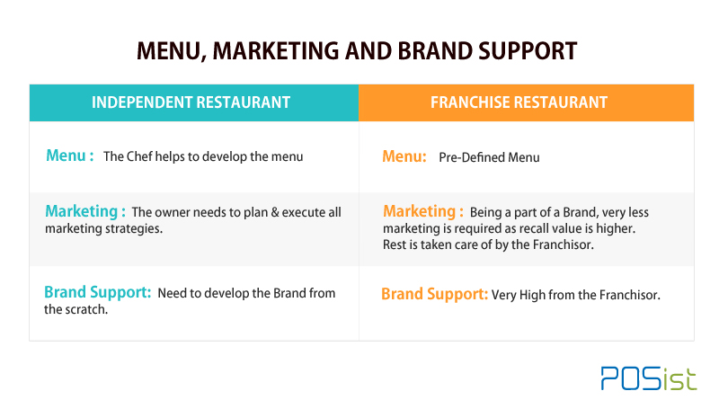 Franchise restaurants menu,marketing and brand support