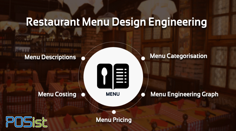 The various essential components of Restaurant Menu Design Engineering