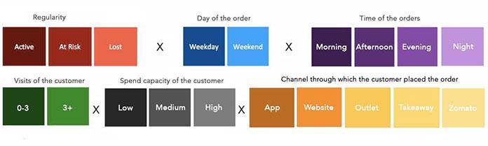 personalised restaurant marketing on the basis of the consumer behavior