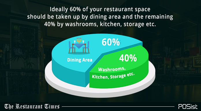 restaurant interior design allocation of space