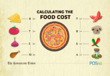 How To Calculate Food Cost The Right Way For Running A Profitable Restaurant In UAE