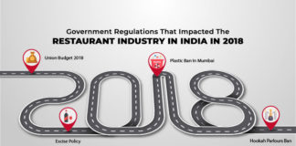 Year In Review - Government Regulations That Impacted the Indian Restaurant Industry In 2018